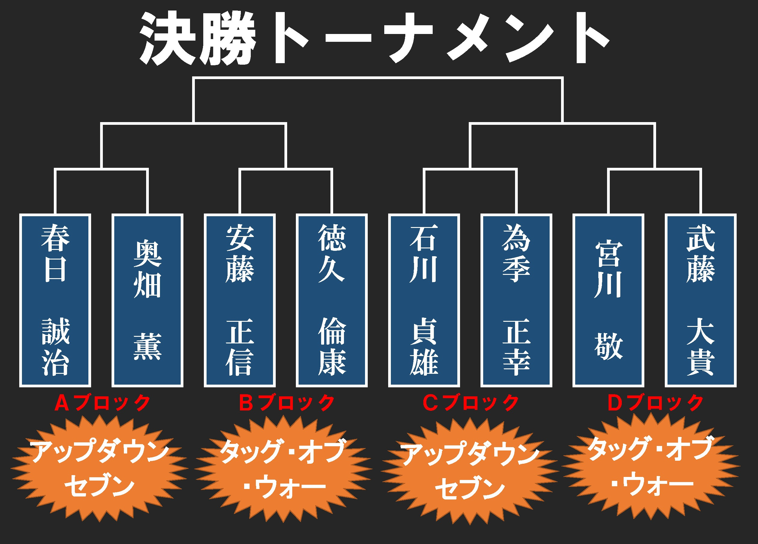 パワポ(決勝トーナメント表)